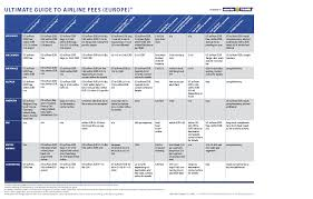 Airline Fee Chart Airline Fees The Ultimate Guide Europe Edition
