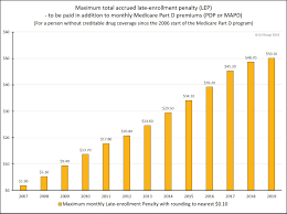 2012 Medicare Part B Premium Chart 2019 Medicare Part D Late Enrollment Penalties Will Decrease