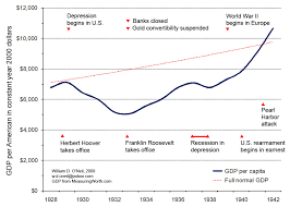 Great Depression Chart Great_depression_in_facts_and_figures