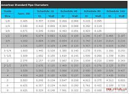 70 Unmistakable Bsp Thread Chart Metric