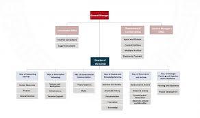 Organizational Chart Sdaa