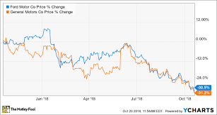 Chevy Stock Chart Better Buy Ford Motor Company Vs General Motors The