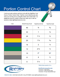 Food Scoop Size Chart Portion Control Chart Lima Ohio Rightway Food Service