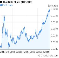 Thb Eur 5 Years Chart Thai Baht Euro Rates Chartoasis Com