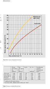 Boiler Efficiency Chart How To Maximise Domestic Condensing Boiler Efficiency