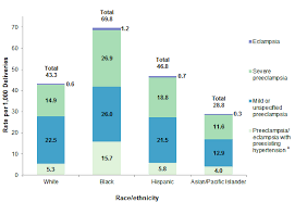 Preeclampsia Protein Levels Chart Delivery Hospitalizations Involving Preeclampsia And