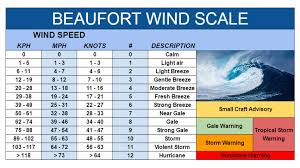 Francis Beaufort 1774 1857 Creator Of The Wind Force Scale