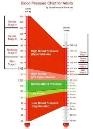 Blood Pressure Diagram Blood Pressure Diagram Filename Msdoti69