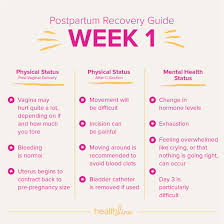 Baby Blues Vs Postpartum Depression Chart Timeline Of Postpartum Recovery