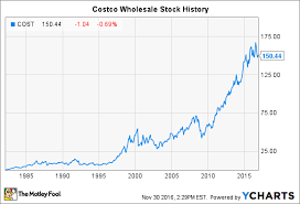 Costco Stock Quote Enchanting Costco Stock Quote QUOTES OF THE DAY