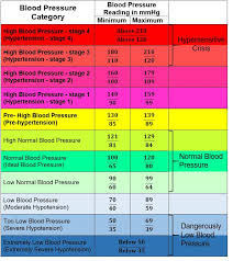 Blood Pressure Chart For 35 Year Old Man Blood Pressure Chart