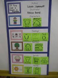 Story Elements Kindergarten Anchor Chart My Crazy Life In Kindergarten 2012