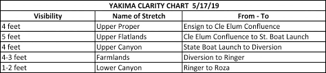 Yakima River Hatch Chart Clarity Chart May 17 The Evening Hatch