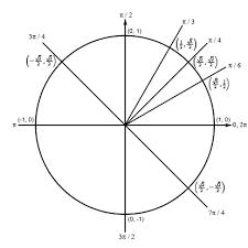 calculus i solving trig equations