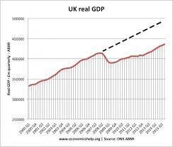 Uk Economic Growth Charts Real Gdp Sada Margarethaydon Com