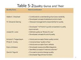 Which Quality Guru Was Heavily Involved With Quality Control Charts Total Quality Management Ppt Video Online Download