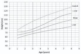 Pramukh Swami Birth Chart Jcdr Achondroplasia Children Anthropometric Measures