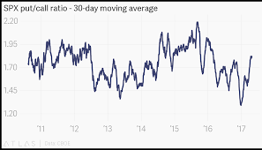 Spx Put Call Ratio 30 Day Moving Average
