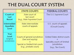 The Judicial Branch Unit 8 Ap Government Ppt Download