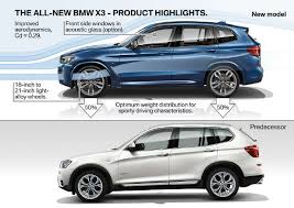2018 bmw launches. fine 2018 x3 has only undergone one generational update since the launch of f25  model back in 2010 which is why bmw added split images comparing both  in 2018 bmw launches