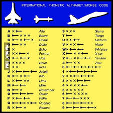 The letters of the alphabet in morse code are represented by dots and dashes in the chart below. International Phonetic Alphabet Morse Code 9gag