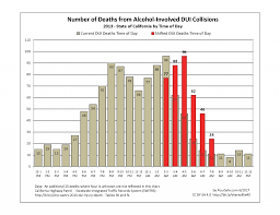 Dui Chart California Dui Injuries And Deaths By Time Of Day Poursafe