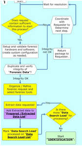 Computer Forensic Tools Comparison Chart Computer Forensics Digital Forensic Analysis Methodology