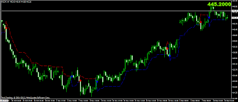 Comex Copper Chart Forex Copper Rate Forex Rates Commodities Fxstreet