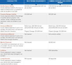 auto insurance quotes parkersburg wv raipurnews