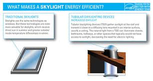 Energy Efficient Window Door Criteria Energy Star