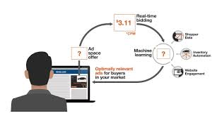Real Time Bidding And Machine Learning Technology