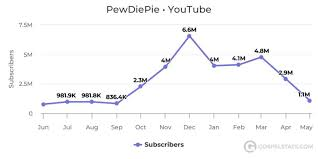 Jake Paul Subscriber Count Chart Pewdiepie Mulls The Relative Decline Of His Channel Says