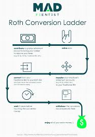Roth Conversion Ladder And Sepp How To Access Your