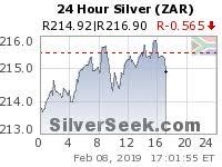Silverseek Com Qoutes Charts Silverseek Com Qoutes Charts Live One Hour Spot Silver Chart Silverseek Com