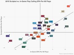 Which Teams Are Best At Scripting Plays Sharp Football