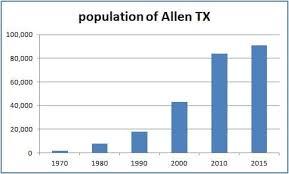 plumber allen tx. Beautiful Plumber Population Growth Of Allen TX Inside Plumber Tx U