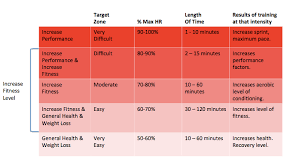 Heart Rate Numbers Chart Runnergirl Training Heart Rate Training Zones