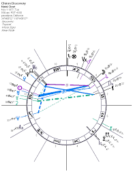 Where Is Chiron In My Chart Chiron The Comet Asteroid Darkstar Astrology