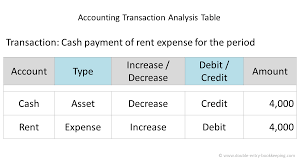 Transaction Analysis Chart Accounting Transaction Analysis Double Entry Bookkeeping