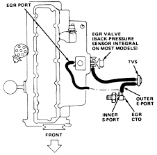 jeep cj7 wiring diagram images 4wd 6 0l turbo dsl ohv 8cyl on 1986 jeep cj gauge wiring diagram