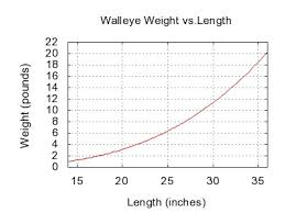 Crappie Length To Weight Chart Walleye Wikiwand