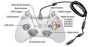 xbox 360 controller on pr bf2 project reality forums to use the triggers for throttle you can control the percent % of throttle the spring feedback in the triggers very useful for approaches