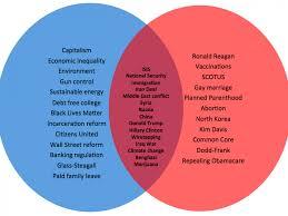 Chart How The Republican Presidential Debate Topics Compare