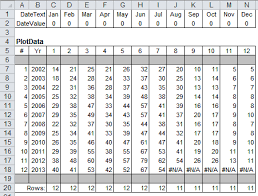Create Cycle Plots In Excel To Chart Seasonal Sales Data