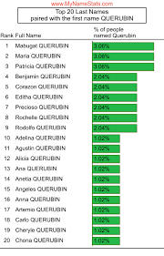 QUERUBIN Last Name Statistics by MyNameStats.com