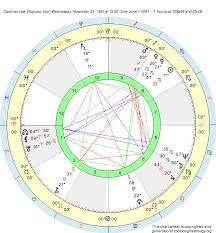 Birth Chart Cardinal Law Scorpio Zodiac Sign Astrology