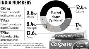 Southeast Asia To Have A Brush With Colgates Herbal