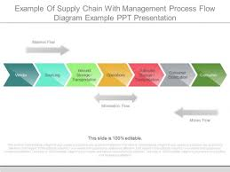 Supply Chain Flow Chart Supply Chain Management Process Flow Chart Www