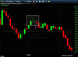 How To Read Stock Charts For Day Trading Vantage Point Trading How To Day Trade Stocks In Two Hours