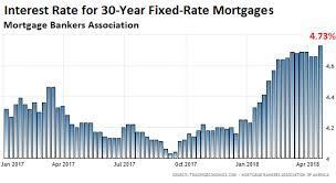 What Will Rising Mortgage Rates Do To Housing Bubble 2